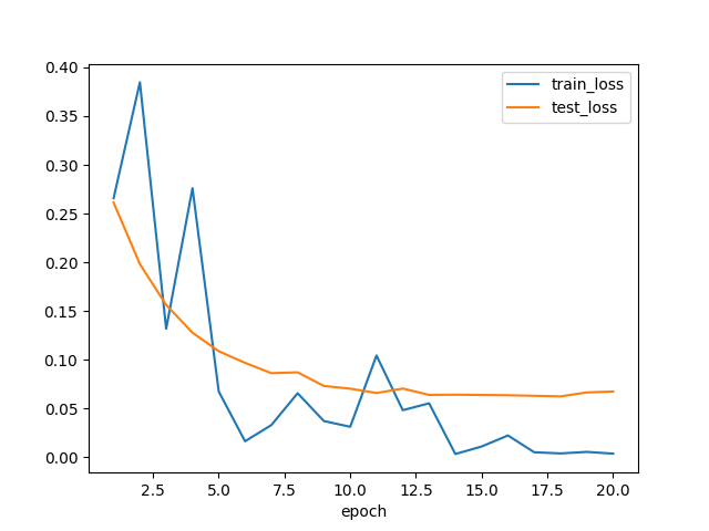 PyTorchでMNIST_Loss
