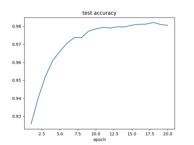 PyTorchでMNIST_Accuracy