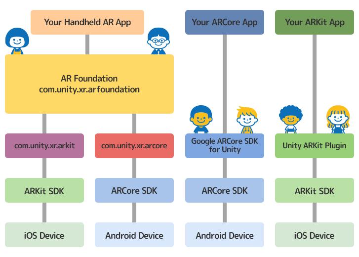 「AR Foundation」OS にとらわれずに AR アプリを開発できる
