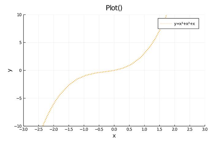 plot() グラフ