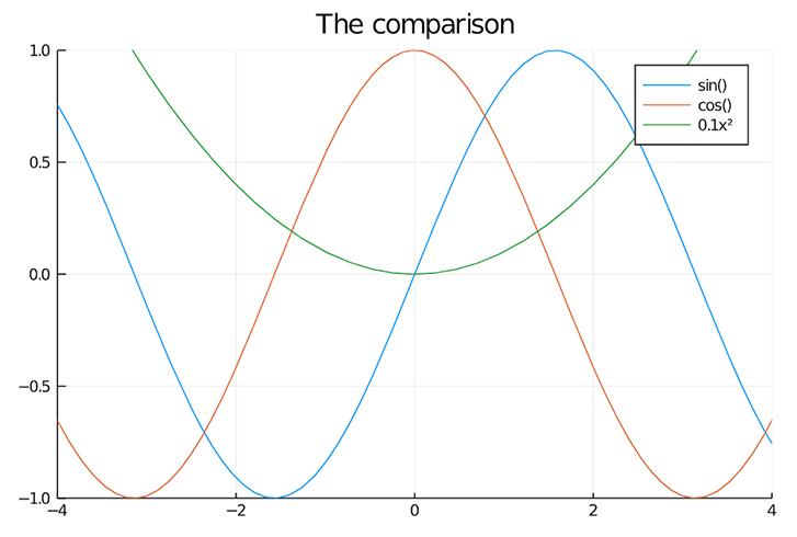 「!」が最後についた関数 グラフ