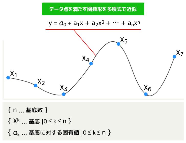 多項式フィッティングによる株価の予測手法の図
