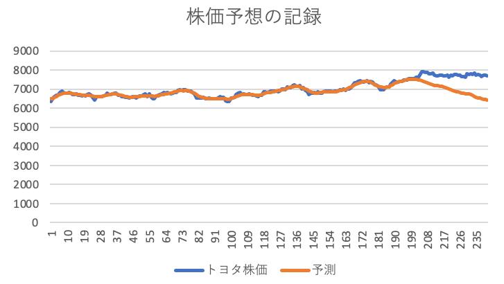 株価予想の記録のグラフ