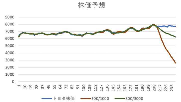 株価予想グラフ