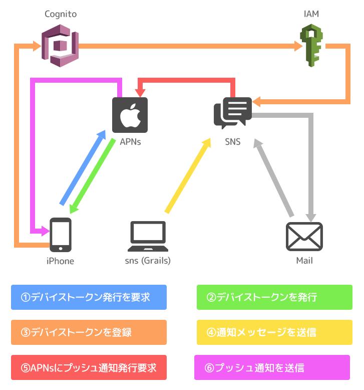 通知機能の構成図