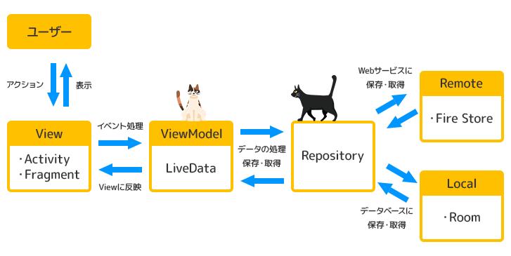 MVVM の構造