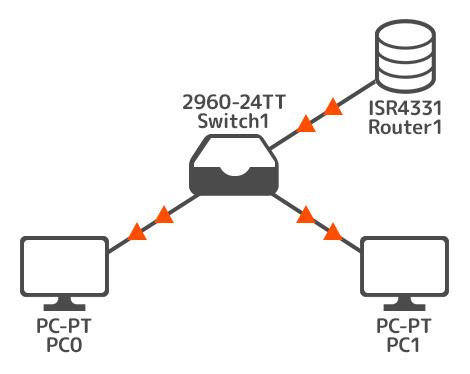 既存ネットワークを構築する
