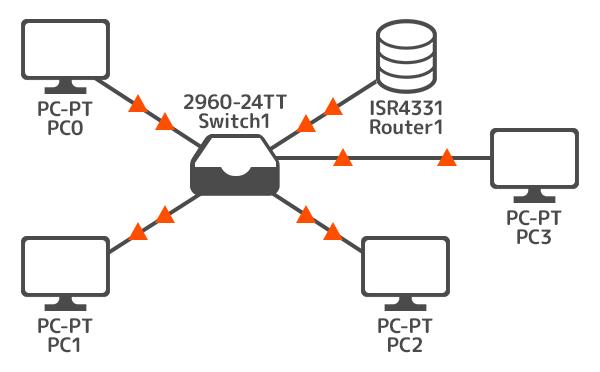 変更後ネットワーク
