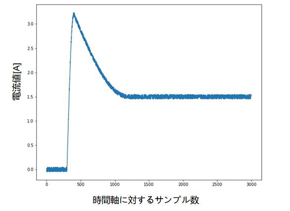 Python で生成した大雑把な突入電流波形の例