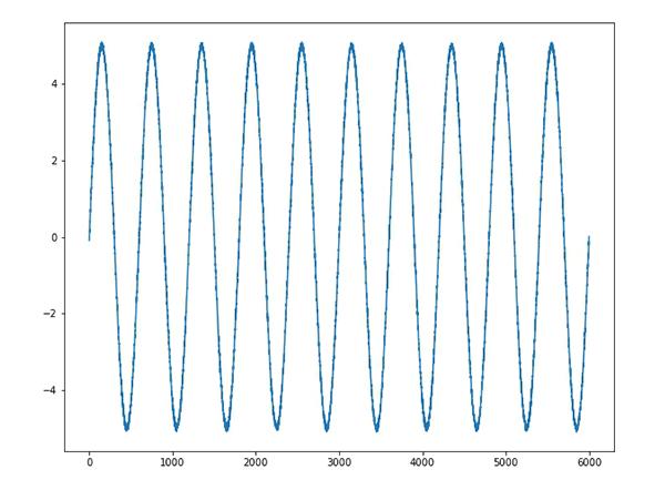 単純な正弦波