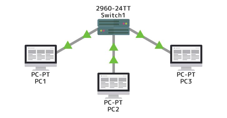 既存ネットワーク