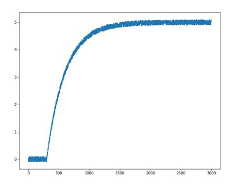 RC 回路の過渡応答を想定した5Vの立ち上がり波形(チャンネル2)