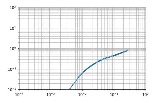I2t-t グラフの描画