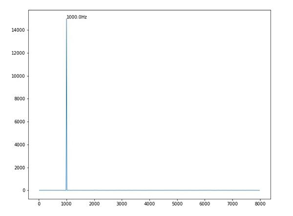 単純な正弦波のフーリエ変換後の画像