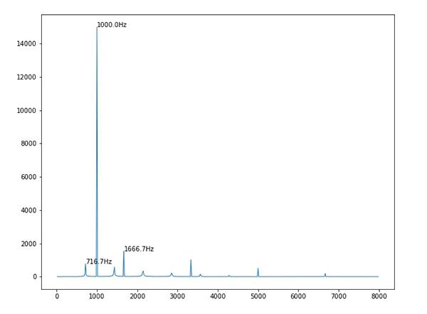周波数分析結果をグラフにプロット